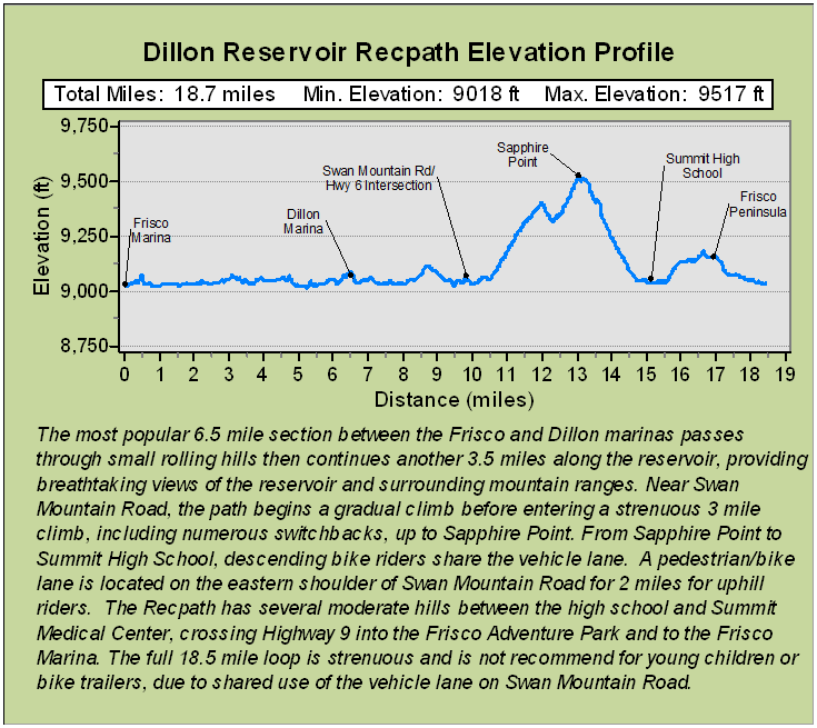 Dillon Reservoir Recpath Description