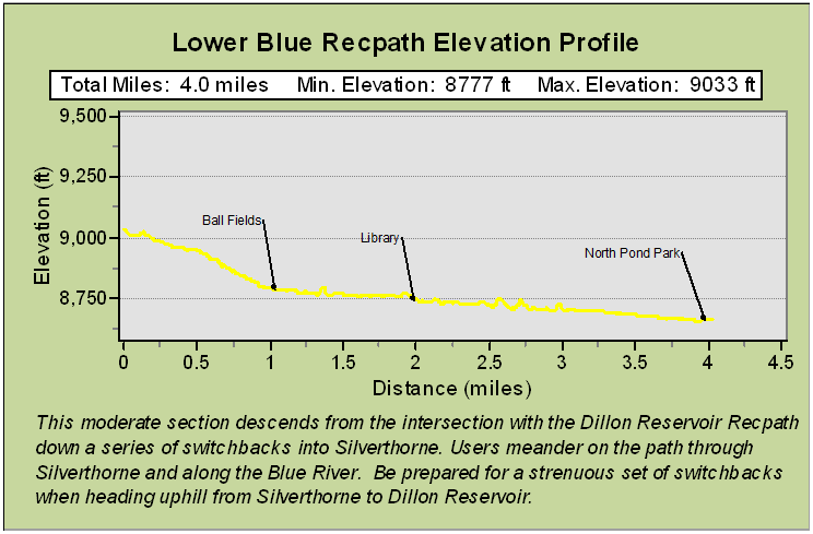 Lower Blue Recpath Description