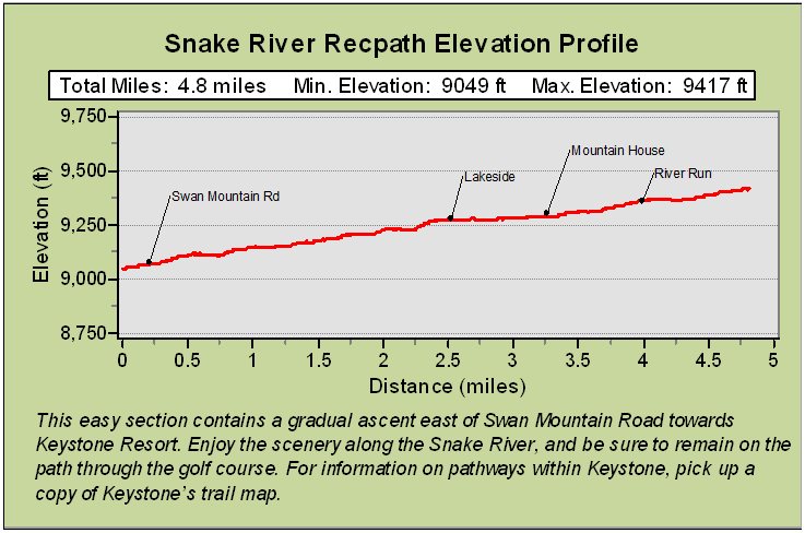 Snake River Recpath Description