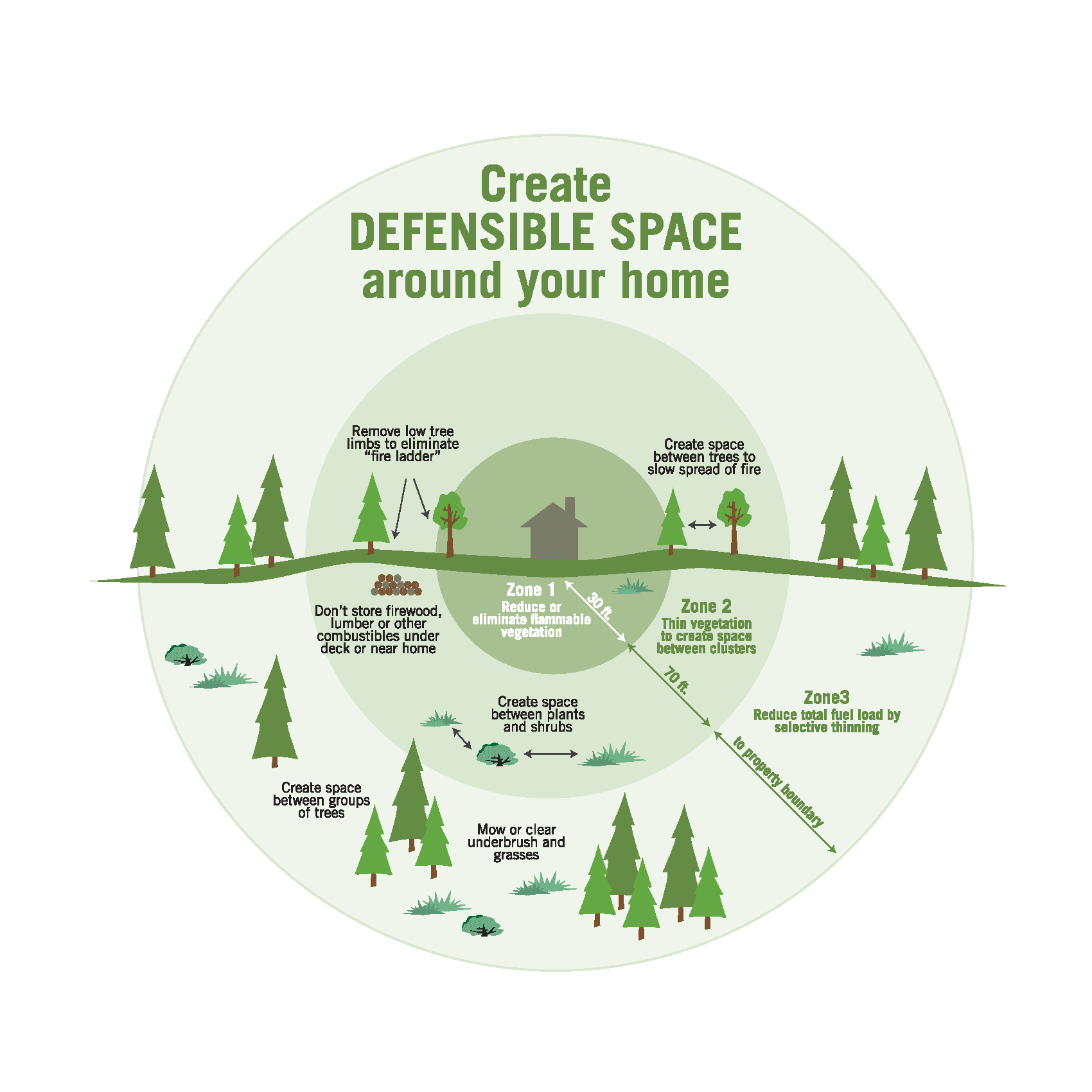 Diagram of defensible space zones.