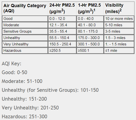 Air Quality Categories