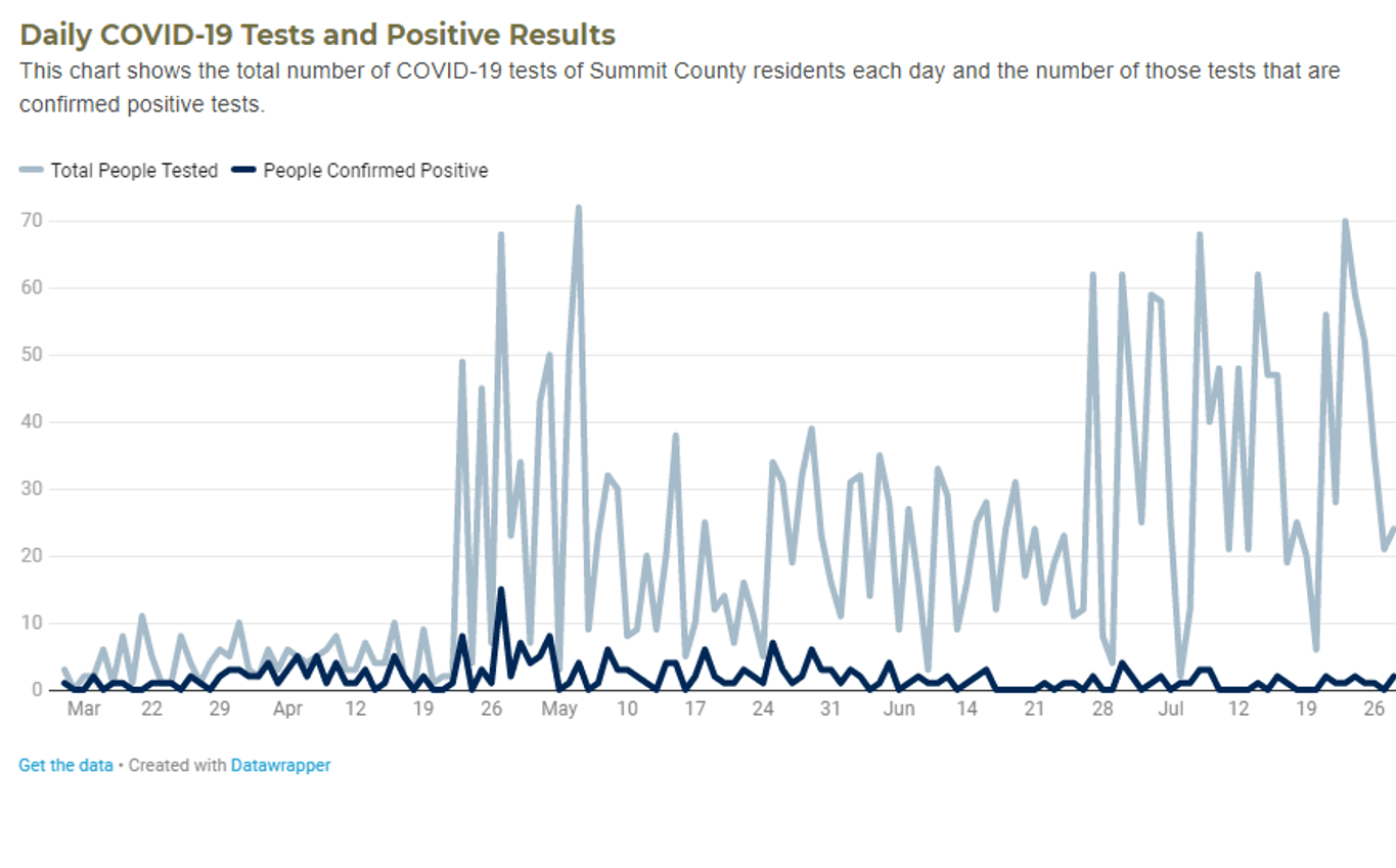 Chart from the Dashboard showing daily positive cases