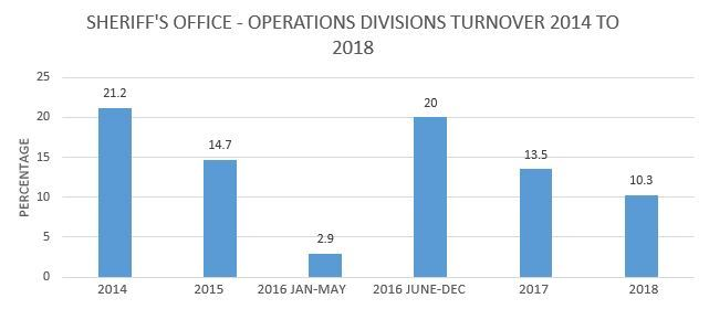 Sheriff's Office Operations Divisions Turnover 2014 - 2018