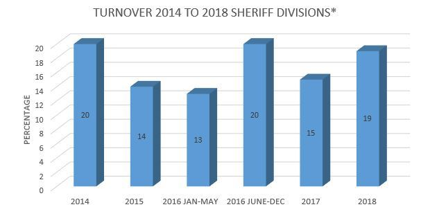Turnover 2014 to 2018 Sheriff Divisions