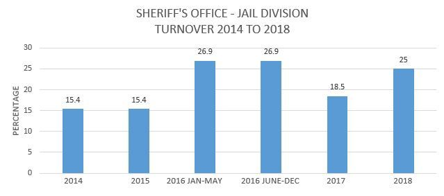 Sheriff's Office Jail Division Turnover 2014 to 2018