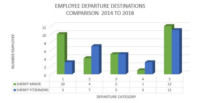 Employee Departure Destinations Comparison 2014 to 2018