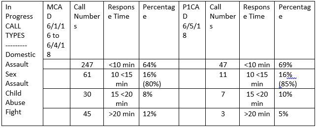 Response Time to Assaults in Progress
